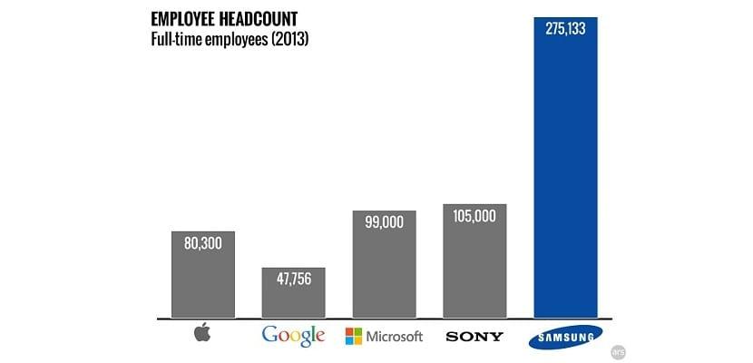 Empleados en Samsung