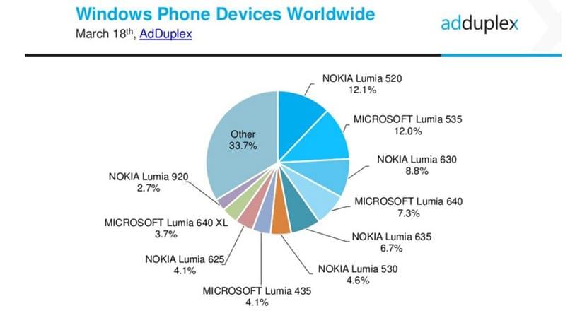 Nokia distribución