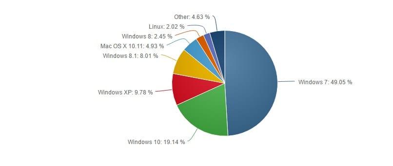 Cuotas de mercado de sistemas operativos