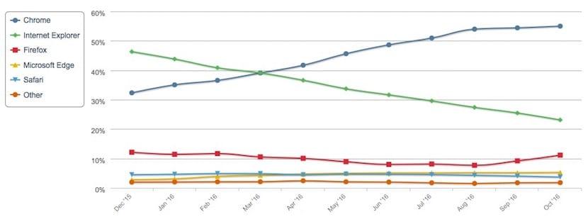 cuota-mercado-navegadores-octubre-2016