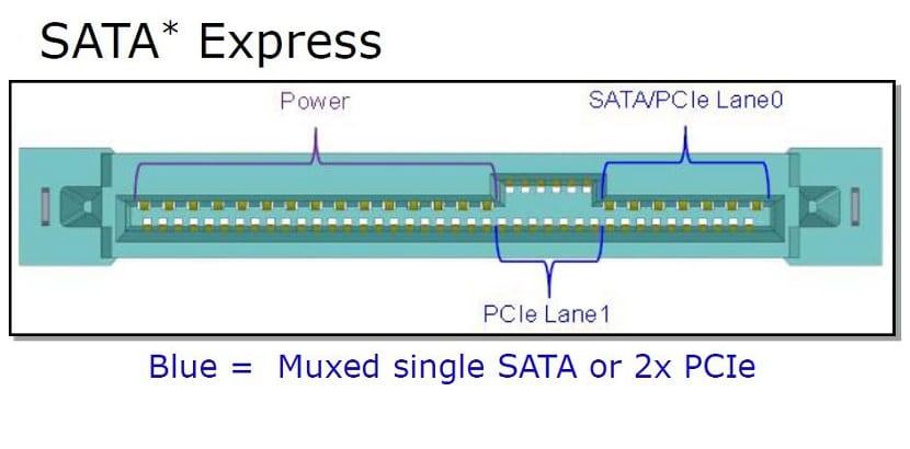 SATA Express