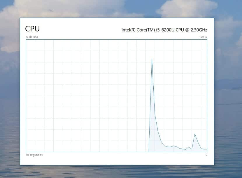 CPU Rendimiento